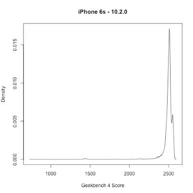 bencmark geekbench iphone 10.2.0