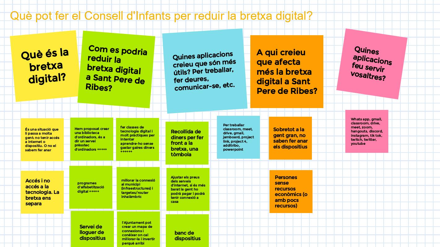 Què pot fer el Consell d'Infants de Sant Pere de Ribes per la bretxa digital?