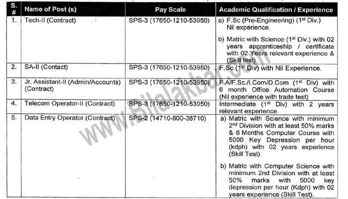 Jobs In Public Sector Organization online Application