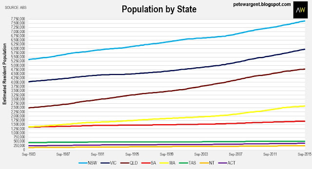 population by state