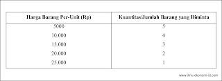 Permintaan - Pengertian, Jenis-Jenis, Faktor, Hukum, Kurva, Fungsi Permintaan