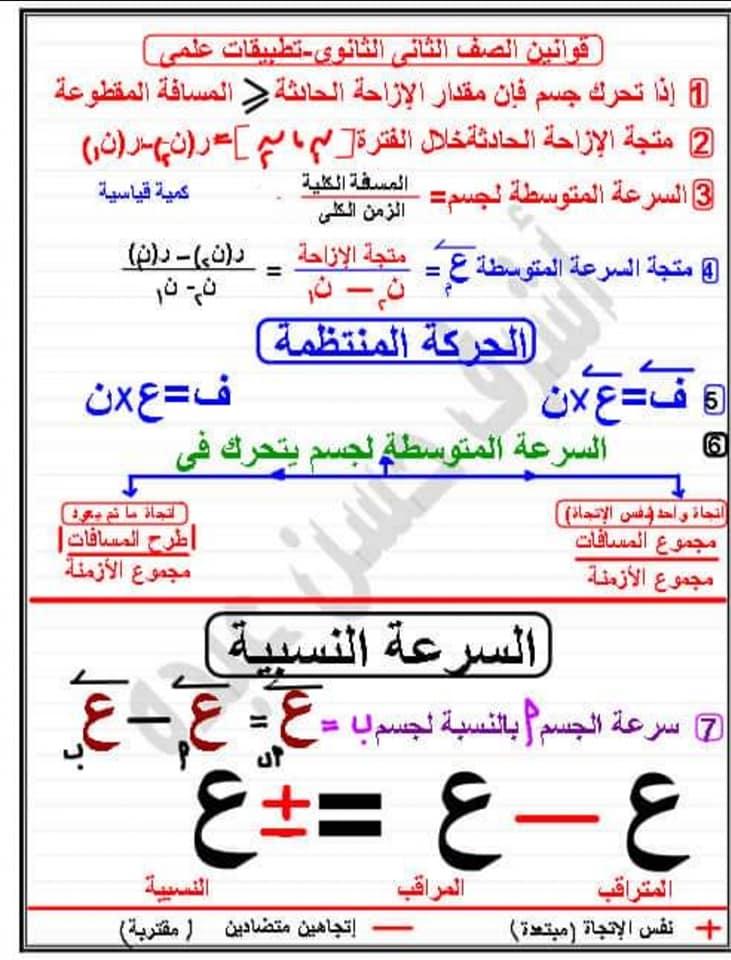 مراجعة تطبيقات الرياضيات ٢ ثانوي علمى أ/ أشرف حسن عبده 1