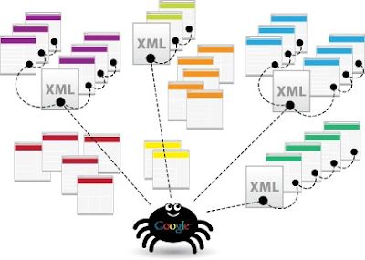 Importance of Sitemaps in seo ~ Tech