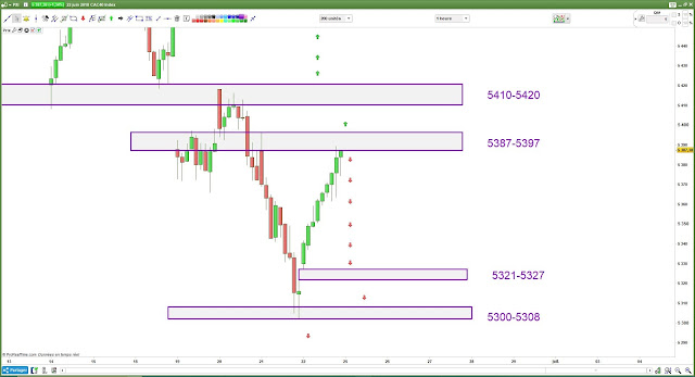 Plan de trade 25 juin 18 cac40 $cac
