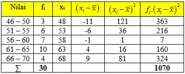 Ragam atau Varians Data Kelompok