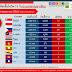 📈📈สถานการณ์การติดเชื้อโควิด-19 ในอาเซียน 📉📉 ณ วันที่ 3 พ.ค. 2563 เวลา 19.30 น.