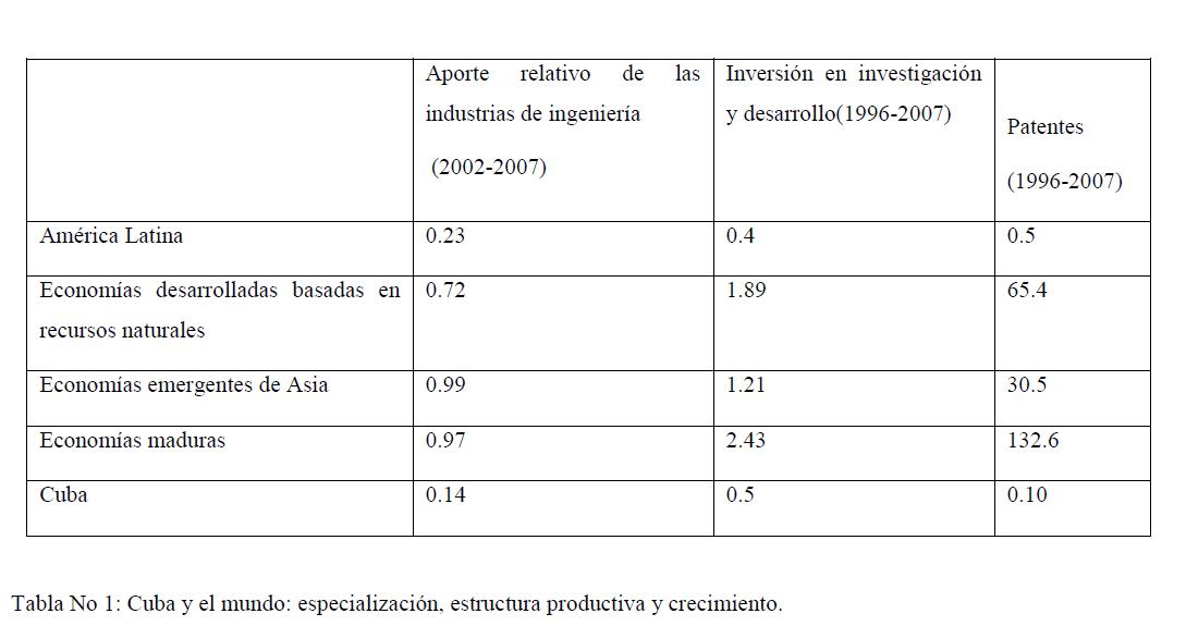 Cuba y la Economía: 12/18/16