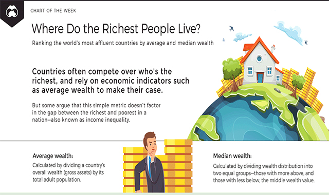 Where Do The Richest People Live?  #infographic