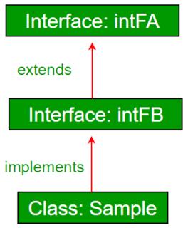 Interface dapat extend interface pada Java