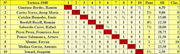 I Torneo Nacional de Ajedrez de Tortosa 1948, clasificación según el orden del sorteo inicial