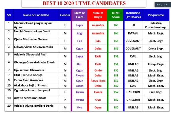 JAMB Releases List Of Top 10 Candidates In 2020 UTME