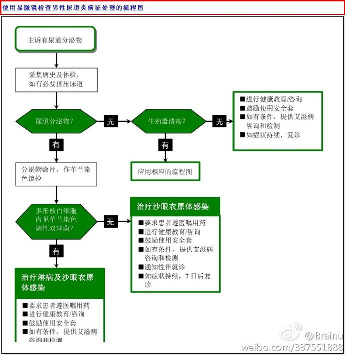 男性尿道炎处理流程