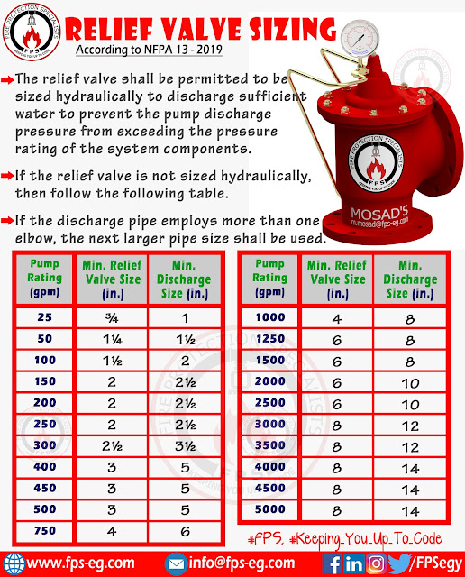 Relief Valve sizing According to NFPA 20