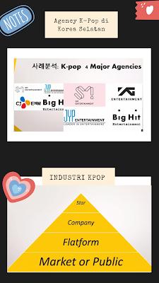 Agency kpop idol korea selatan