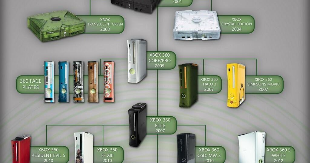 Xbox List Of Xbox 360 Retail Configurations