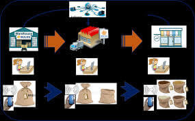 Hasil Review : Aplikasi Metode Transportasi Dalam Optimasi Biaya Distribusi Beras Miskin (Raskin) (Studi Kasus Pada Perum Bulog Sub Divre Medan)