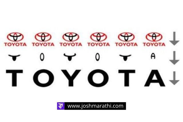 History of TOYOTA Logo - Joshmarathi (Google)