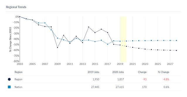 data graph regional trends for art employment