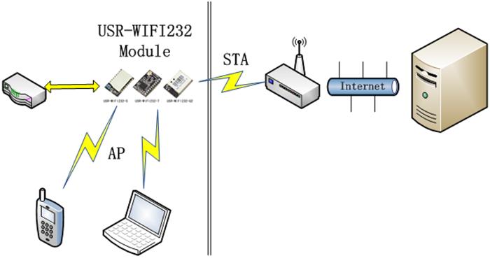 WiFi有兩種mode: STA 與AP (又叫作SoftAP,HostAP) – 易春木