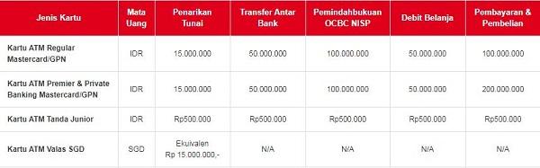 Limit Transaksi Kartu ATM OCBC NISP