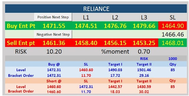 RELIANCE 01 JUNE LEVEL