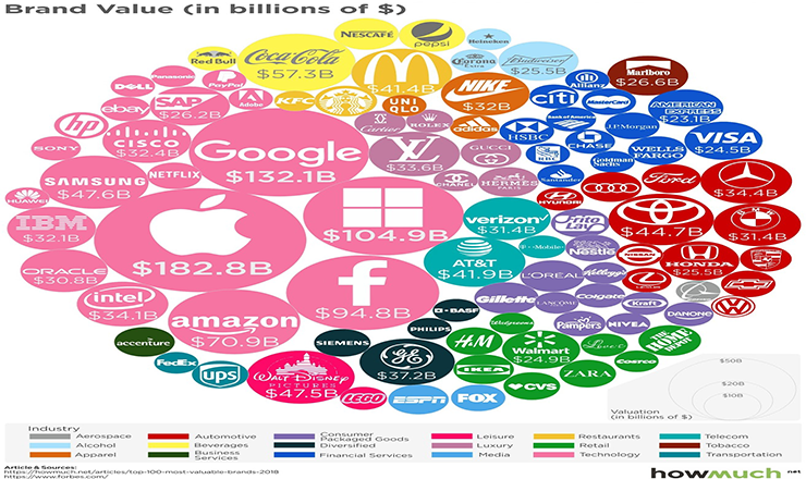 Ranked: The World's Most Valuable Brands #infographic