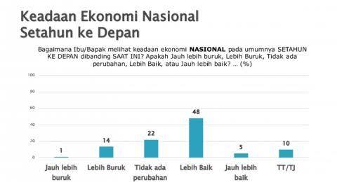 SMRC Sebut Publik Puas Kerja Jokowi, PD: Alhamdulillah, Dinasti Politik & Utang Meroket Disukai Rakyat