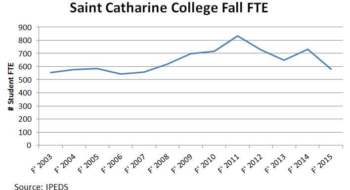 College History Garden: Saint Catharine College in Kentucky