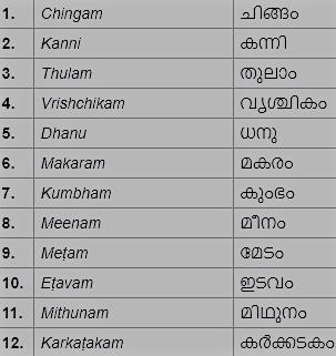 Malayalam Calendar months