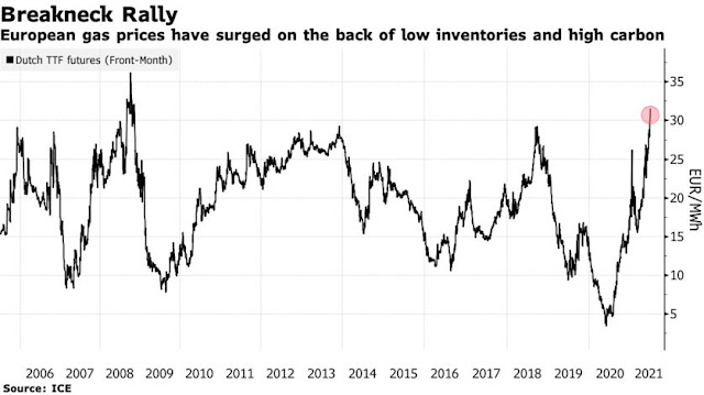 There Isn't Enough Natural Gas to Calm Down a Global Price Rally - Bloomberg