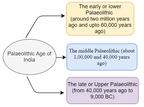 Palaeolithic Age of India
