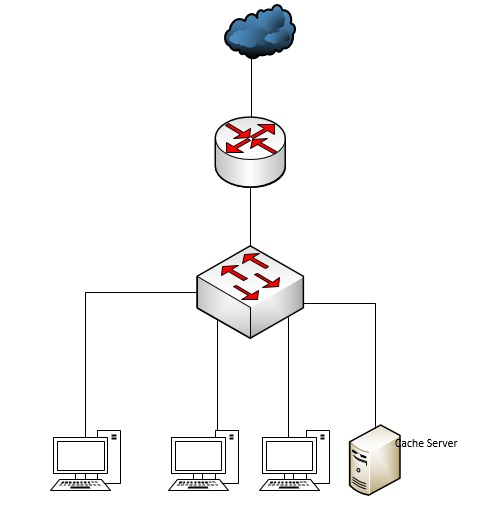 How to configure caching on Mikrotik using Web-proxy