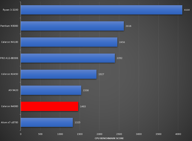 CPU Benchmark Score of Intel Celeron N4000 compared to other processor.