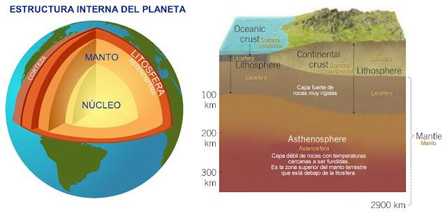 estructura, manto, nucleo, litosfera, corteza, astenosfera, planeta