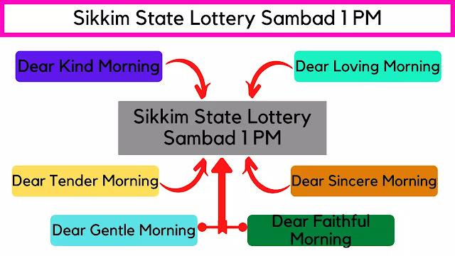 Lottery Sambad 11:55 AM Drawing Names