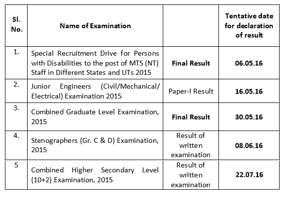 Tentative Result Dates for SSC Exams Released