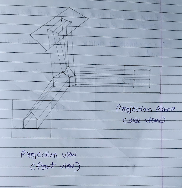 derive the equation and transformation matrix for producing parallel projection on 2D viewing plane,explain orthographic and oblique projections