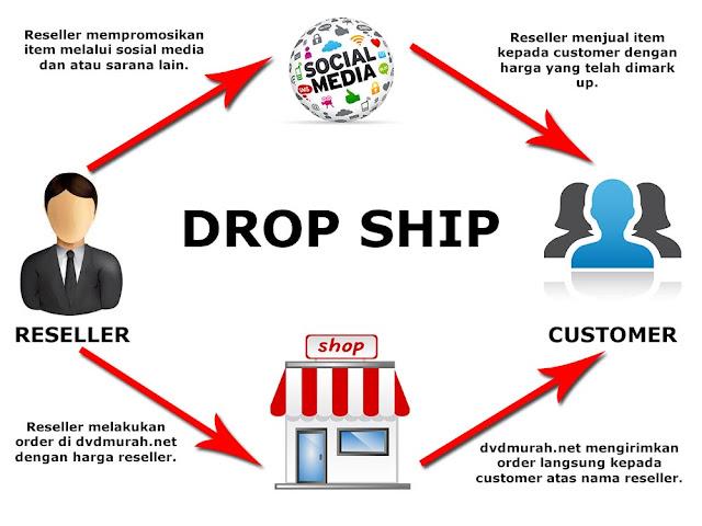 Cara Dan Kelebihan Buat Bisnes Dropship