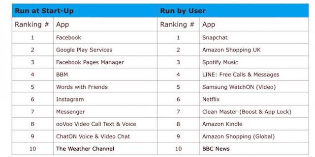 10 Aplikasi Penyebab Borosnya Baterai Android