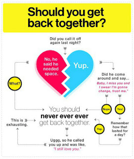 How To Get Back Together With Your Ex