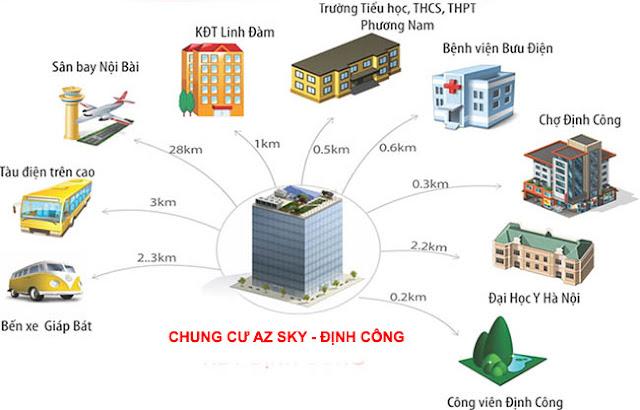 Liên kết vùng chung cư AZ Sky Định Công