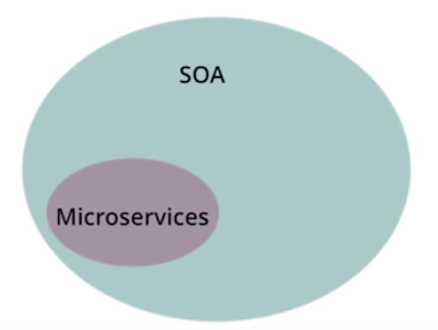 Microservices Architecture and SOA