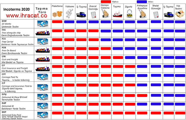 incoterms 2020, incoterms 2010