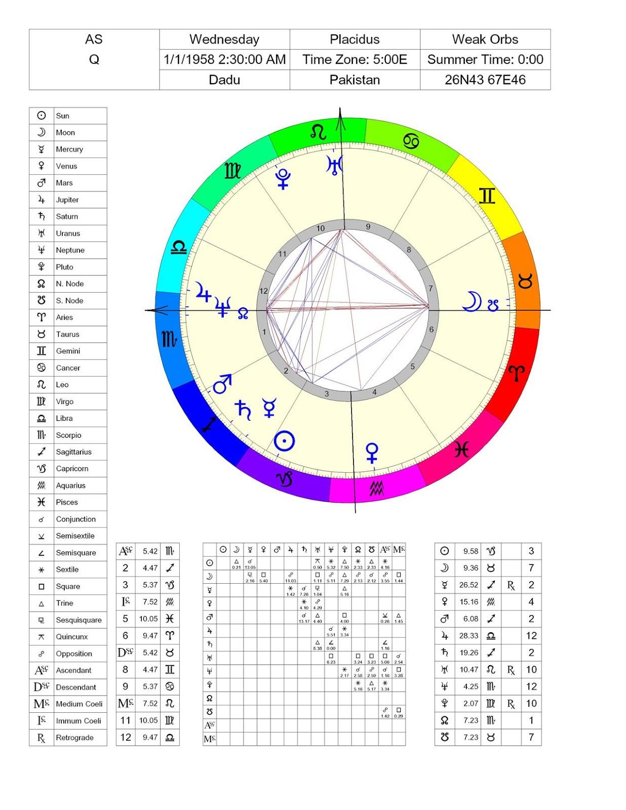 www.free help western/hindi natal chart of ASQ
