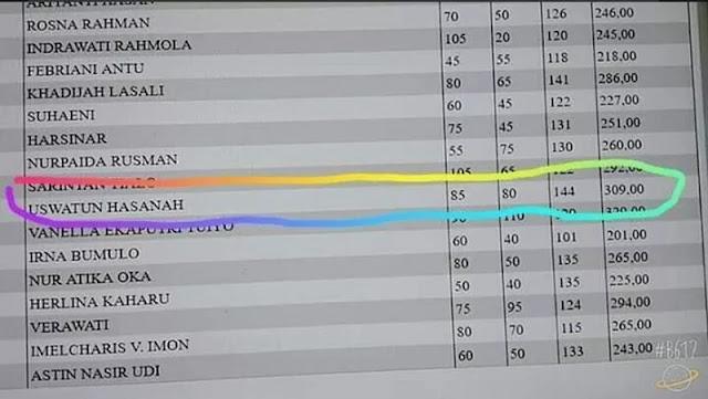 Rela Kehilangan Waktu Ujiannya Untuk Sholat Ashar, Peserta Asal Gorontalo Ini Justru Lolos Passing Grade   JabarPost Media