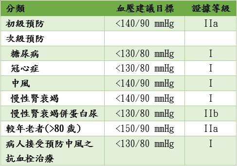 Tips of Medicine: [Guideline] 2015 臺灣高血壓指引
