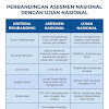 Perbedaan Asesmen Nasional dengan Ujian Nasional