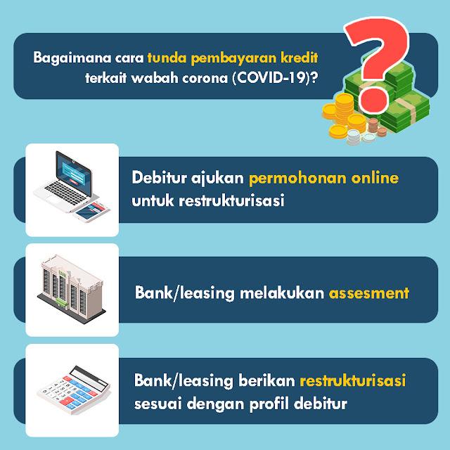 Urutan Cara Tunda Pembayaran Kredit