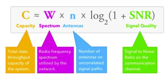 Hukum Shannon untuk TeknoLogi 5G