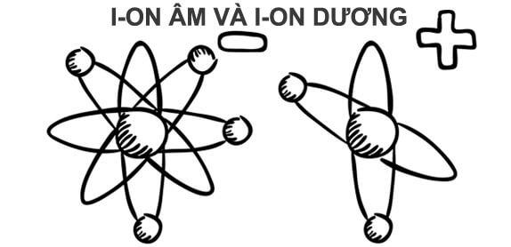 Ion âm và dương trong không khí